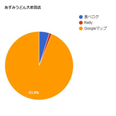 あずみうどん大牟田店の口コミ比率