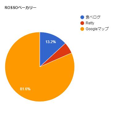 ROSSOベーカリーの口コミ比率