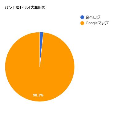 パン工房セリオ大牟田店の口コミ比率