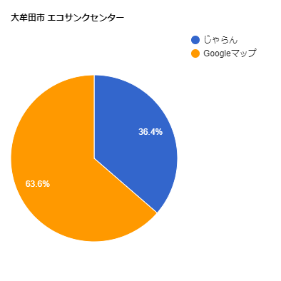 大牟田市 エコサンクセンターの口コミ比率