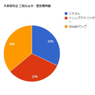 大牟田市立 三池カルタ・歴史資料館の口コミ比率