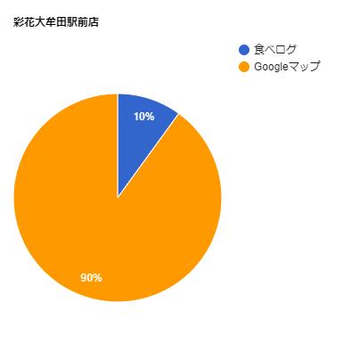 彩花大牟田駅前店の口コミ比率