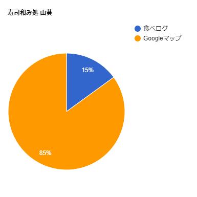 寿司和み処 山葵の口コミ比率