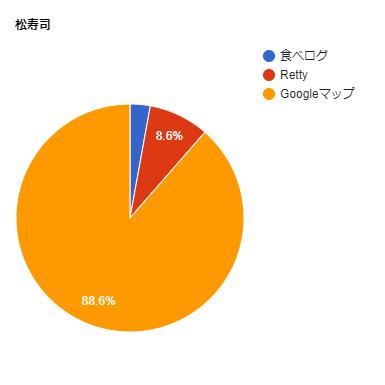 松寿司の口コミ比率