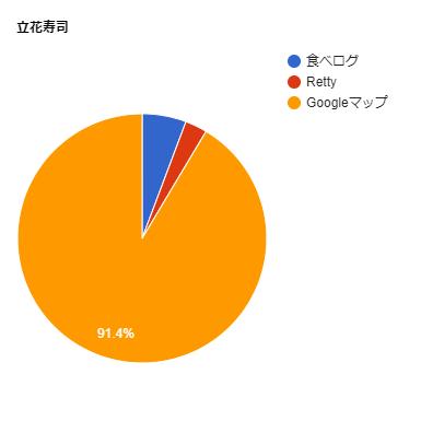 立花鮨の口コミ比率