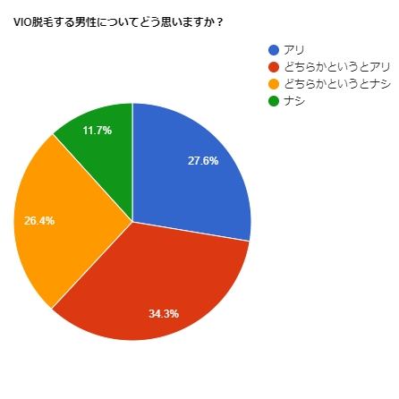 VIO脱毛への意識調査グラフ