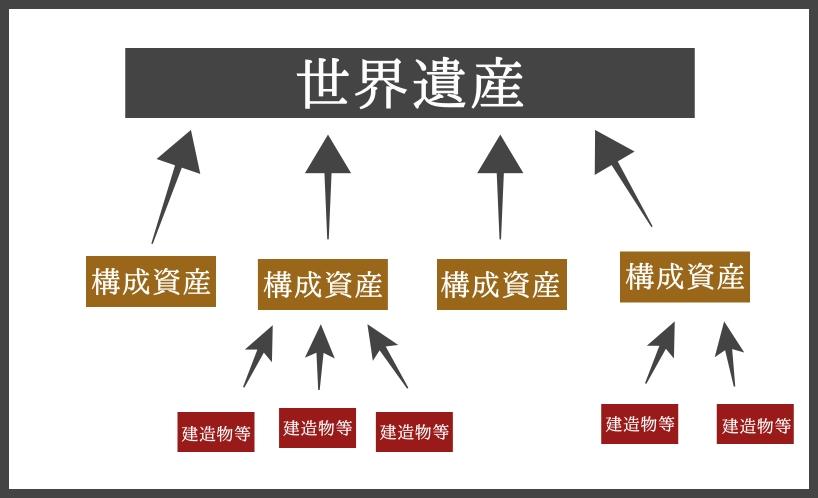 世界遺産と構成資産の関係